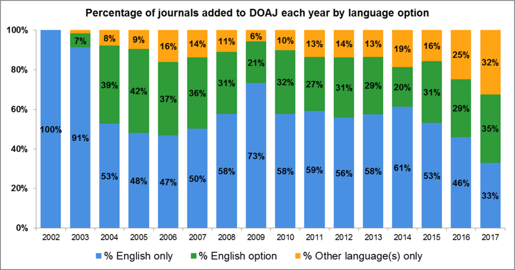 Graph of open access journals added to the DOAJ by language
