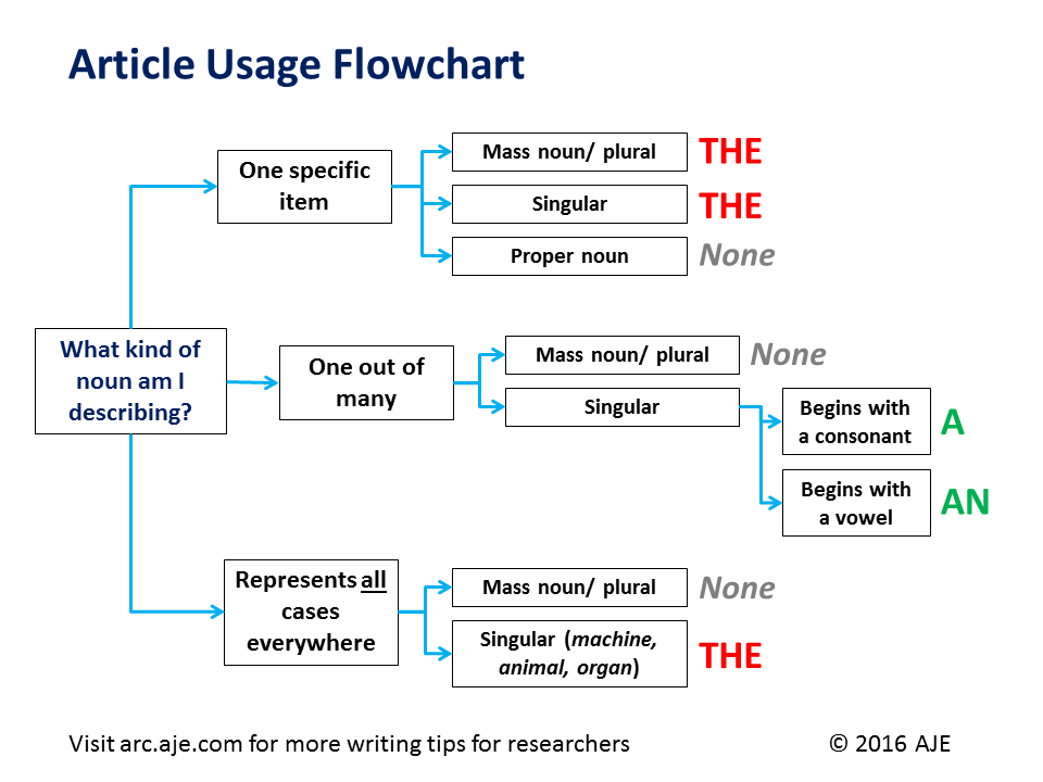 Article Usage Flowchart: A, An, The - AJE