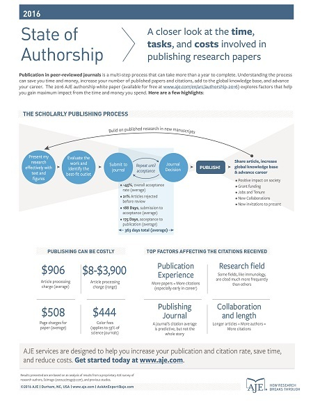 AJE State of Authorship Report
