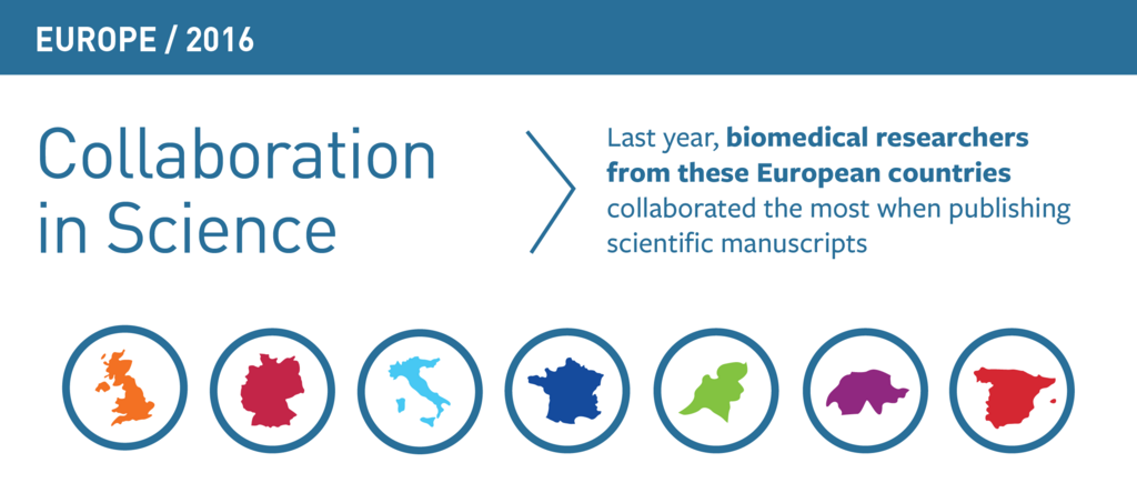 2016 Europe Annual Report on Collaboration in Science