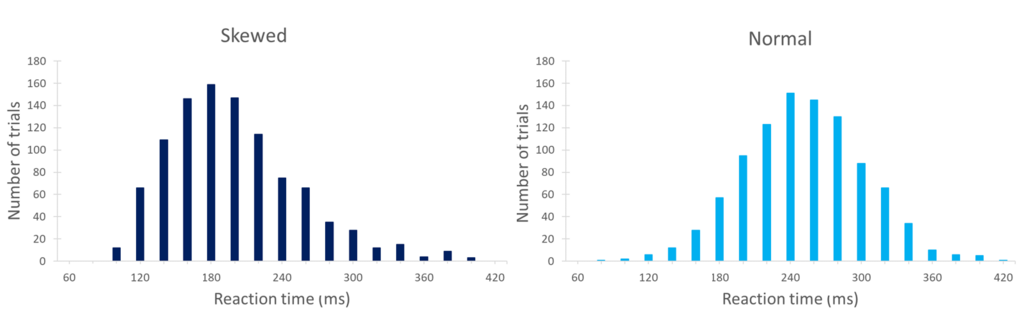 Normal Versus Skewed Distributions Displayed as Histograms