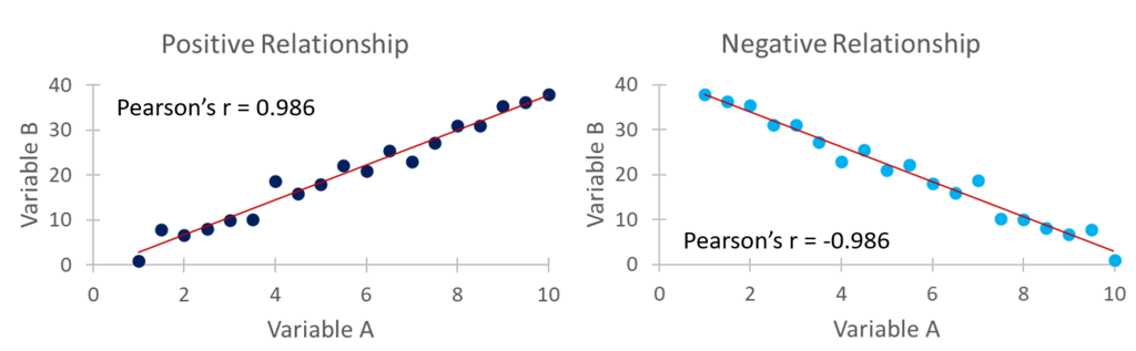 Scatter Plot Demonstrating a Positive and Negative Relationship and the Corresponding Pearson's Correlations