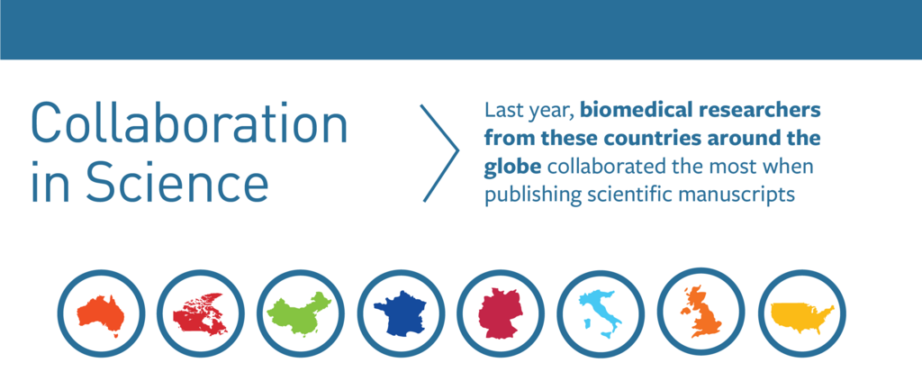 Collaboration in Science Annual Report: New Data
