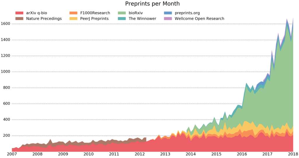 Graph of preprints posted in biomedical sciences, from PrePubMed