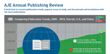 Trends in Scholarly Publishing: A Look Back at 2015